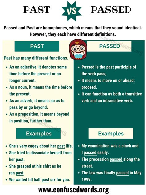 PAST vs PASSED: What's Difference between Passed vs Past