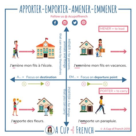 Apporter-emporter-amener-emmener | A Cup of French in 2020