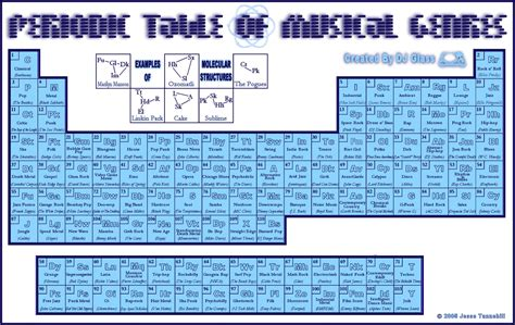 The Periodic Table of Music Genres | Frequency fusion