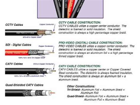 Differences in Coaxial Cables - YouTube