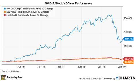 Why NVIDIA Stock Plunged 31% in 2018 | The Motley Fool