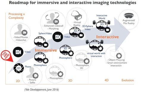 CMOS image sensor market boosted by new mobile technologies