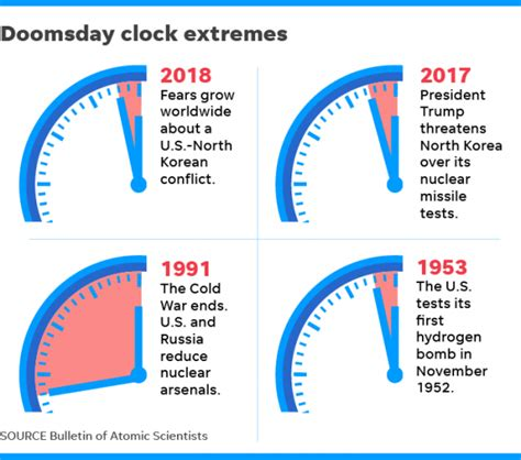 The Doomsday Clock Has Just Clicked Closer To Midnight